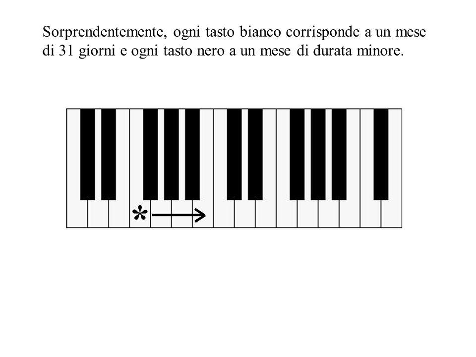 Sorprendentemente, ogni tasto bianco corrisponde a un mese di 31 giorni e ogni tasto nero a un mese di durata minore.