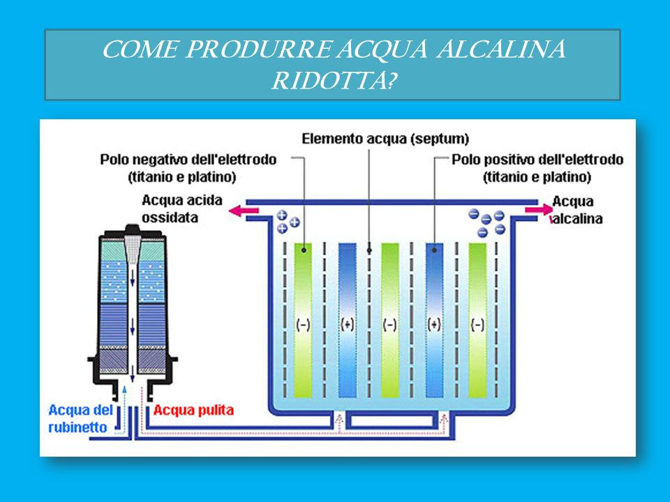 COME PRODURRE ACQUA ALCALINA RIDOTTA