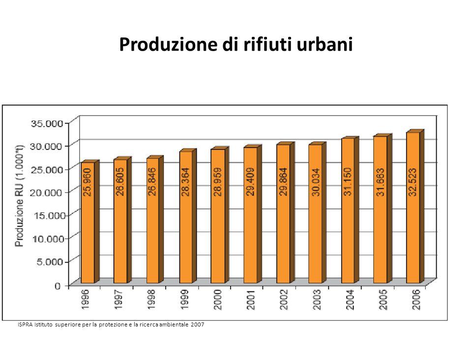 Produzione di rifiuti urbani