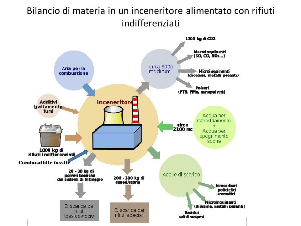 Bilancio di materia in un inceneritore alimentato con rifiuti indifferenziati