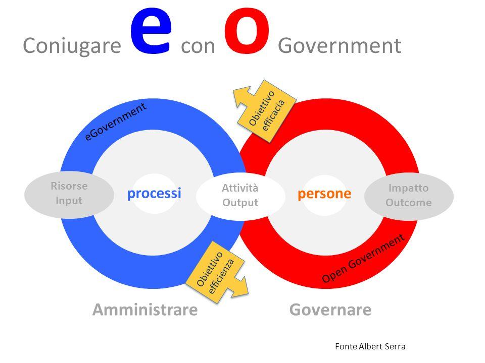 Coniugare e con o Government