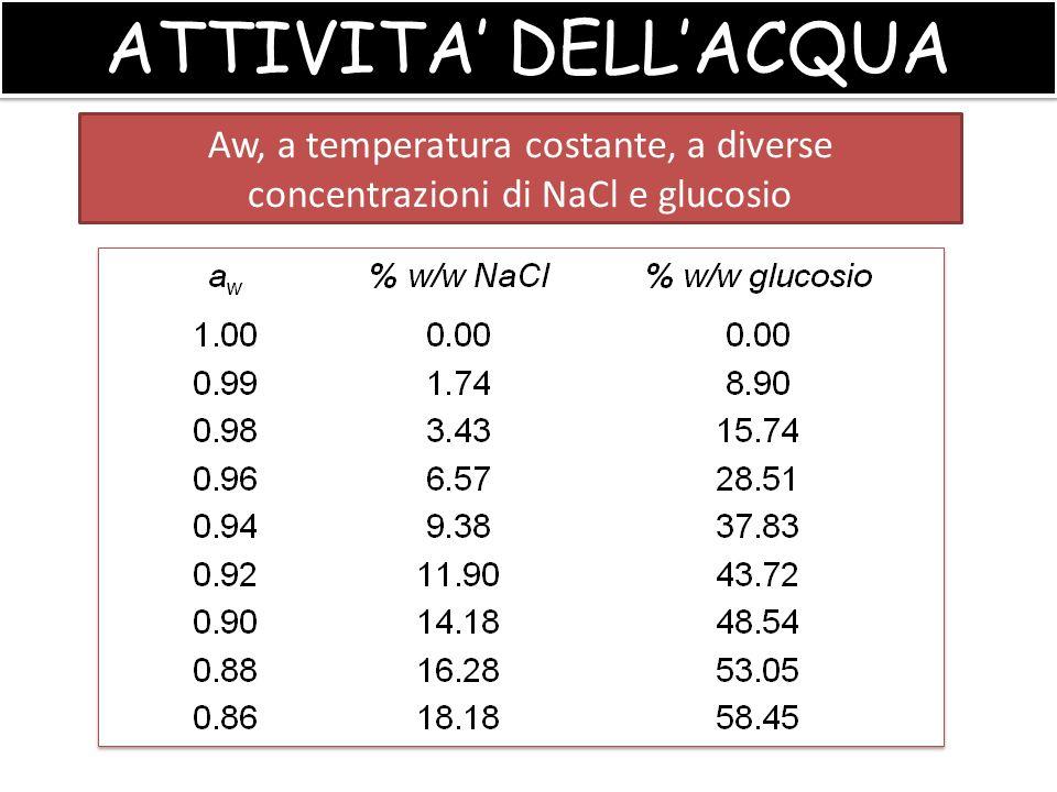 ATTIVITA' DELL'ACQUA Aw, a temperatura costante, a diverse concentrazioni di NaCl e glucosio