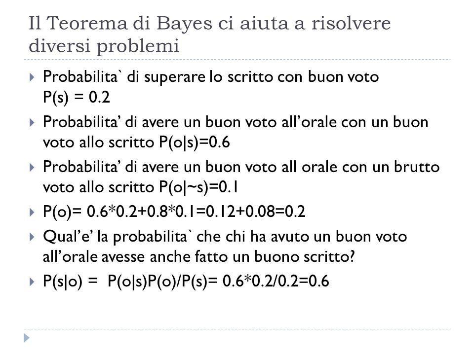 Il Teorema di Bayes ci aiuta a risolvere diversi problemi