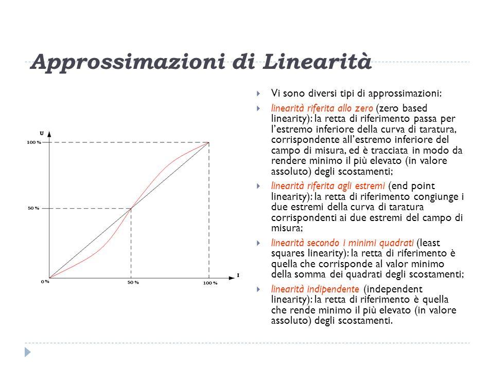 Approssimazioni di Linearità