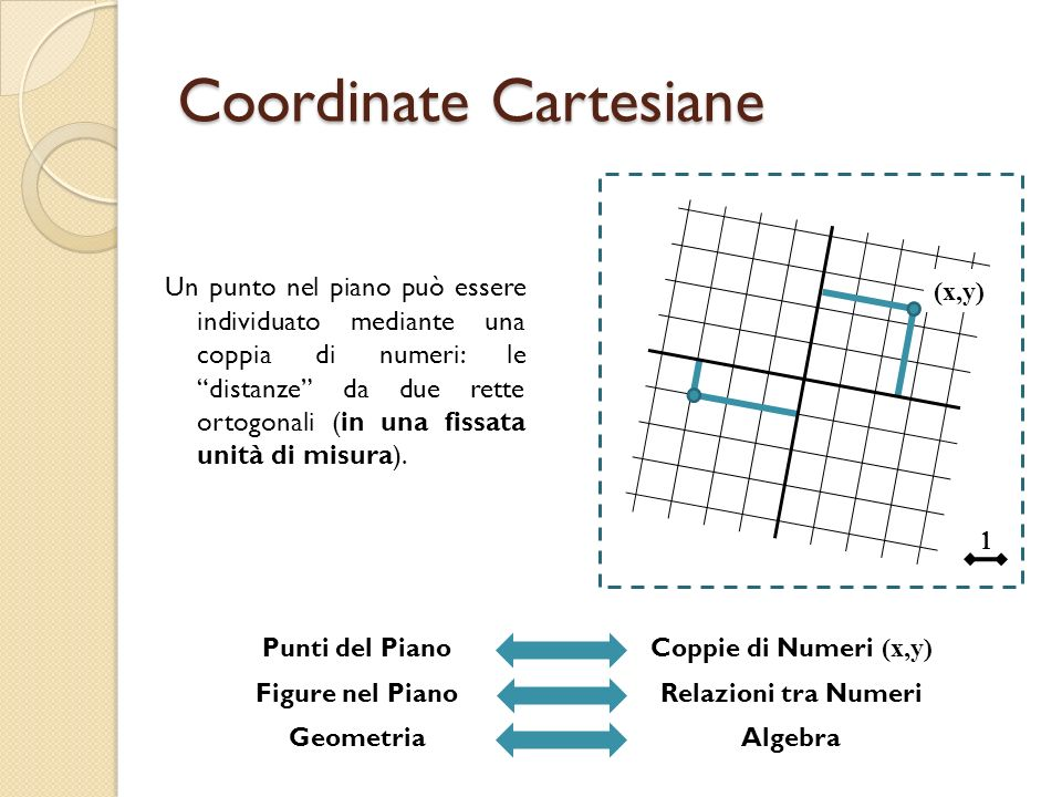 Coordinate Cartesiane