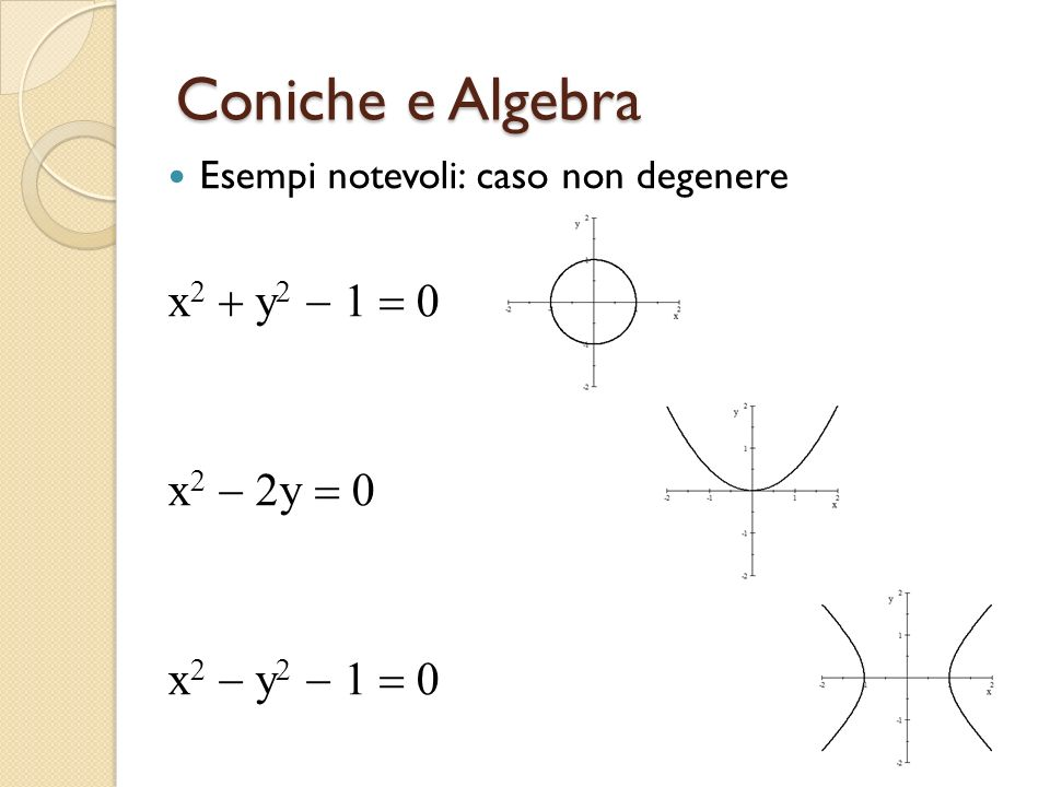 Coniche e Algebra x2 + y2 - 1 = 0 x2 - 2y = 0 x2 - y2 - 1 = 0
