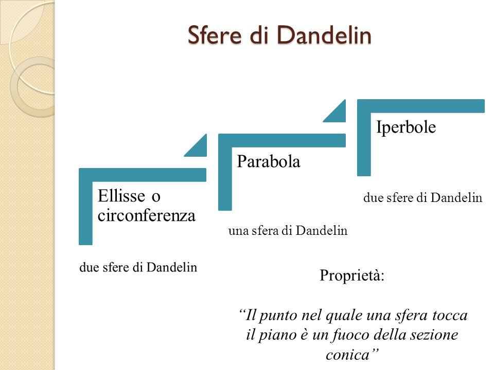 Sfere di Dandelin Iperbole Parabola Ellisse o circonferenza Proprietà: