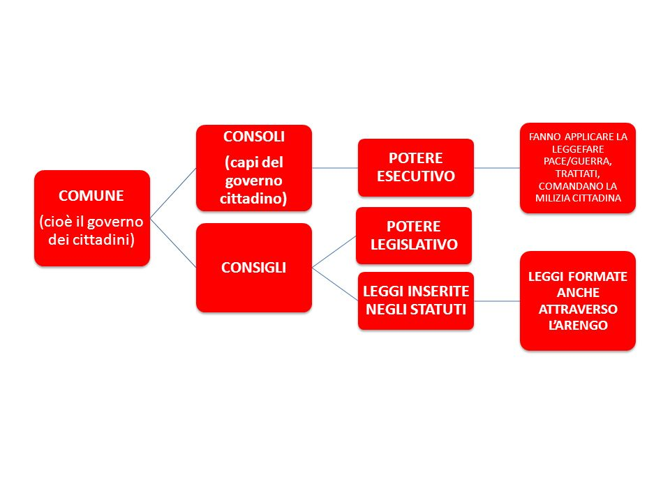 (cioè il governo dei cittadini) CONSOLI (capi del governo cittadino)