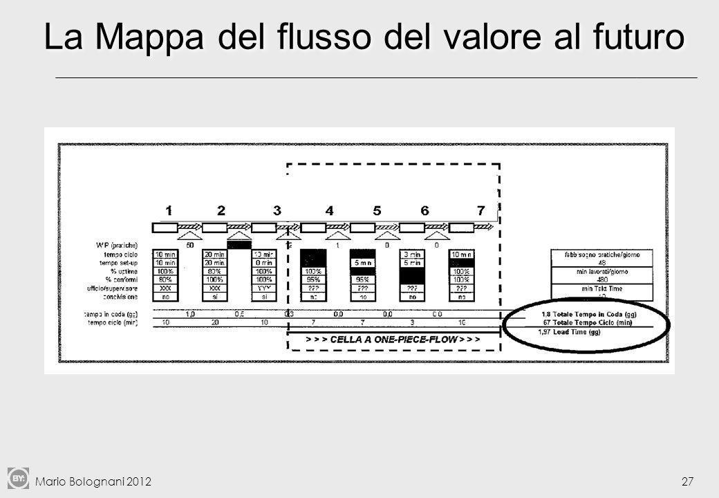 La Mappa del flusso del valore al futuro
