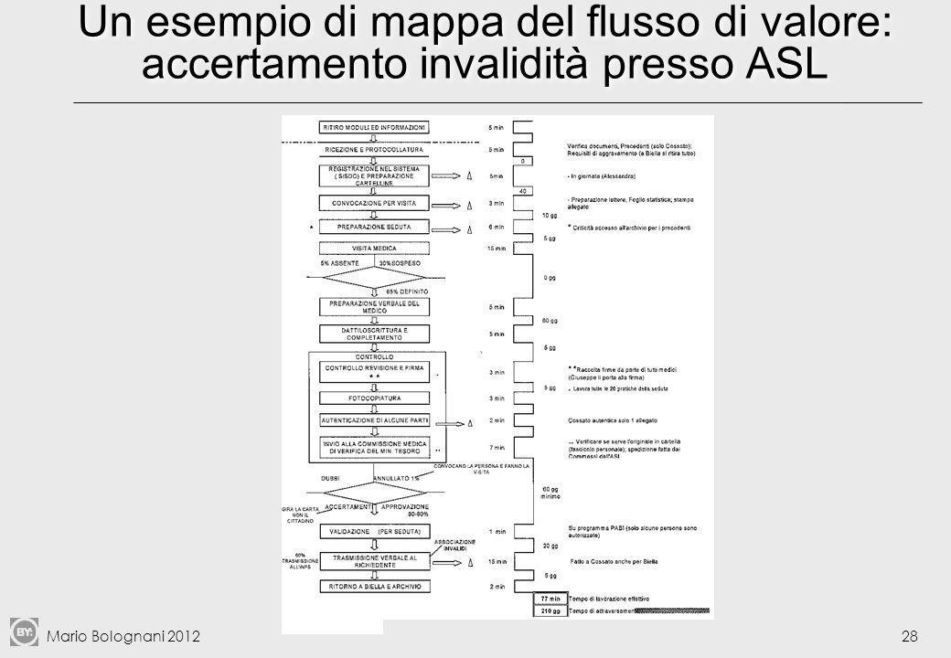 Un esempio di mappa del flusso di valore: accertamento invalidità presso ASL