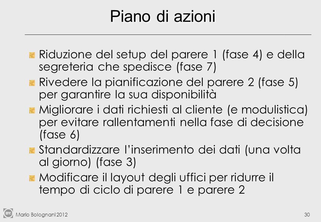 Piano di azioni Riduzione del setup del parere 1 (fase 4) e della segreteria che spedisce (fase 7)