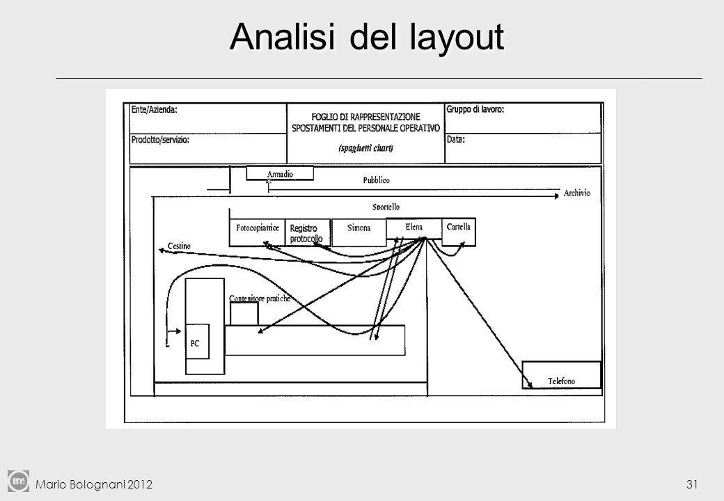 Analisi del layout