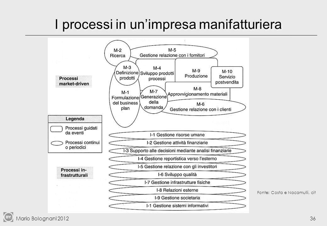 I processi in un'impresa manifatturiera