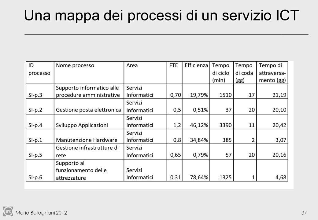 Una mappa dei processi di un servizio ICT