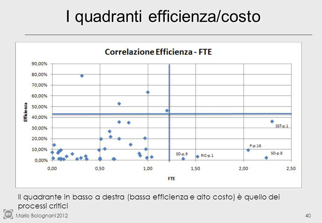 I quadranti efficienza/costo