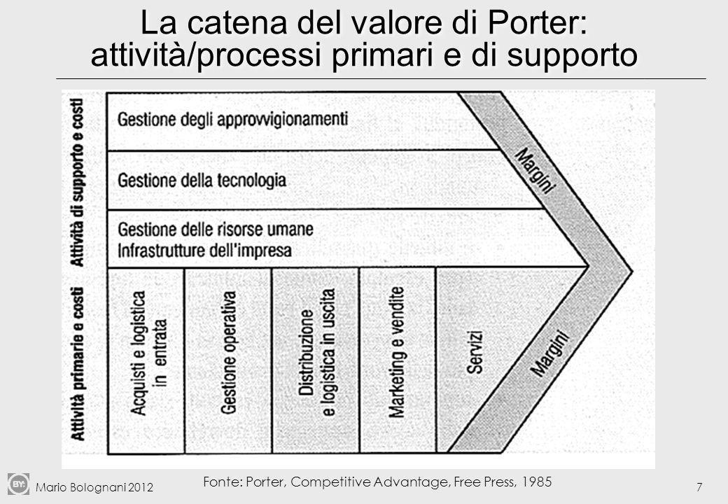 La catena del valore di Porter: attività/processi primari e di supporto