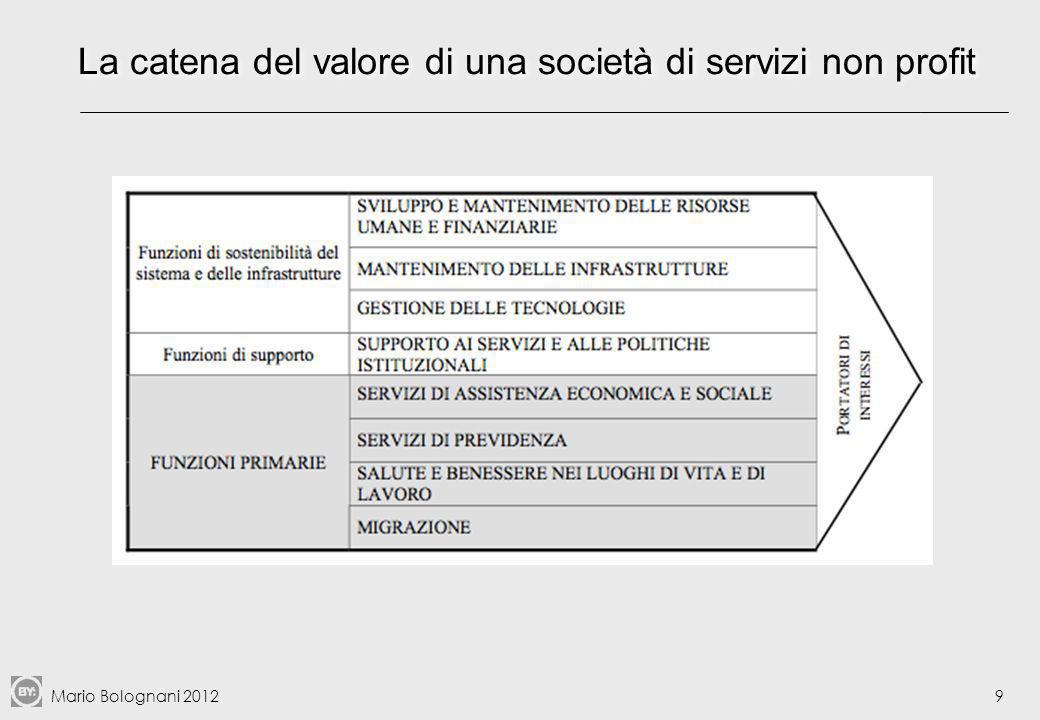 La catena del valore di una società di servizi non profit
