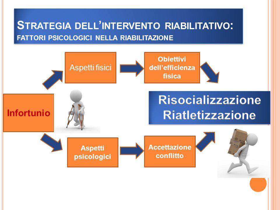 Obiettivi dell'efficienza fisica Accettazioneconflitto