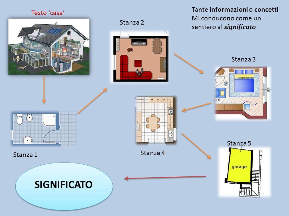 SIGNIFICATO Tante informazioni o concetti Testo 'casa'