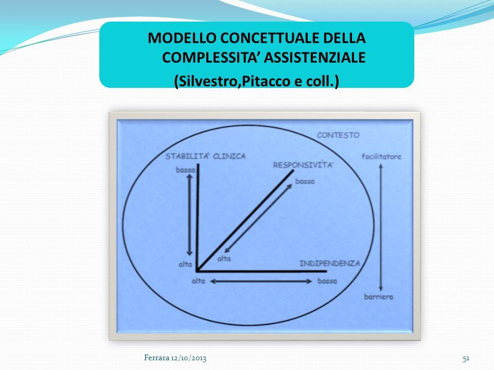 MODELLO CONCETTUALE DELLA COMPLESSITA' ASSISTENZIALE (Silvestro,Pitacco e coll.)