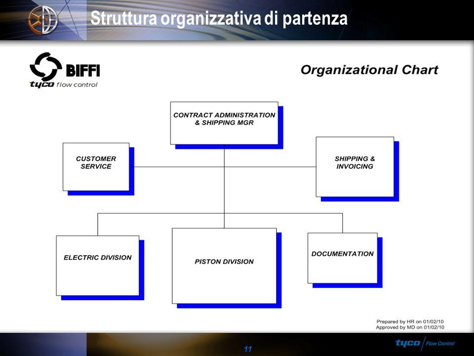 Struttura organizzativa di partenza