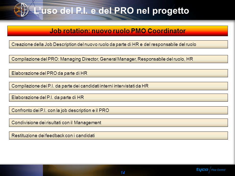 Job rotation: nuovo ruolo PMO Coordinator