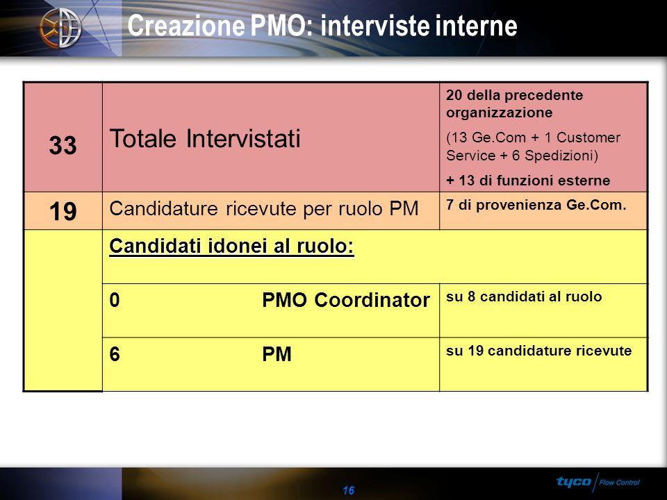 Creazione PMO: interviste interne