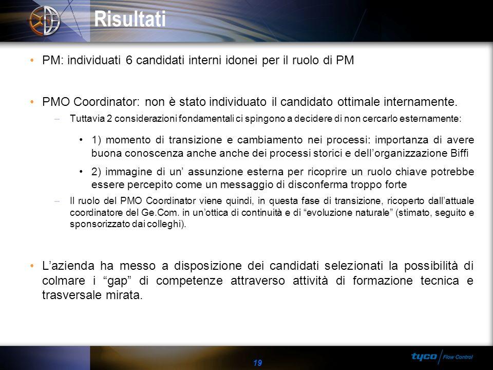 RisultatiPM: individuati 6 candidati interni idonei per il ruolo di PM. PMO Coordinator: non è stato individuato il candidato ottimale internamente.