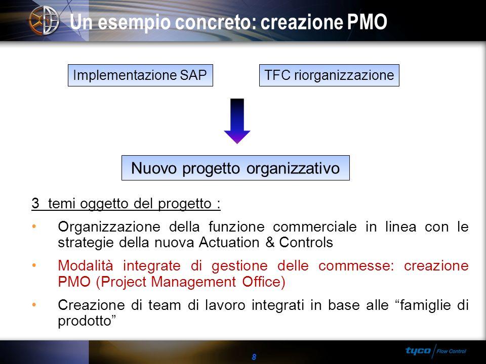 Un esempio concreto: creazione PMO