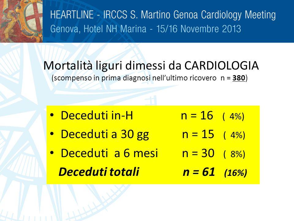 Mortalità liguri dimessi da CARDIOLOGIA (scompenso in prima diagnosi nell'ultimo ricovero n = 380)
