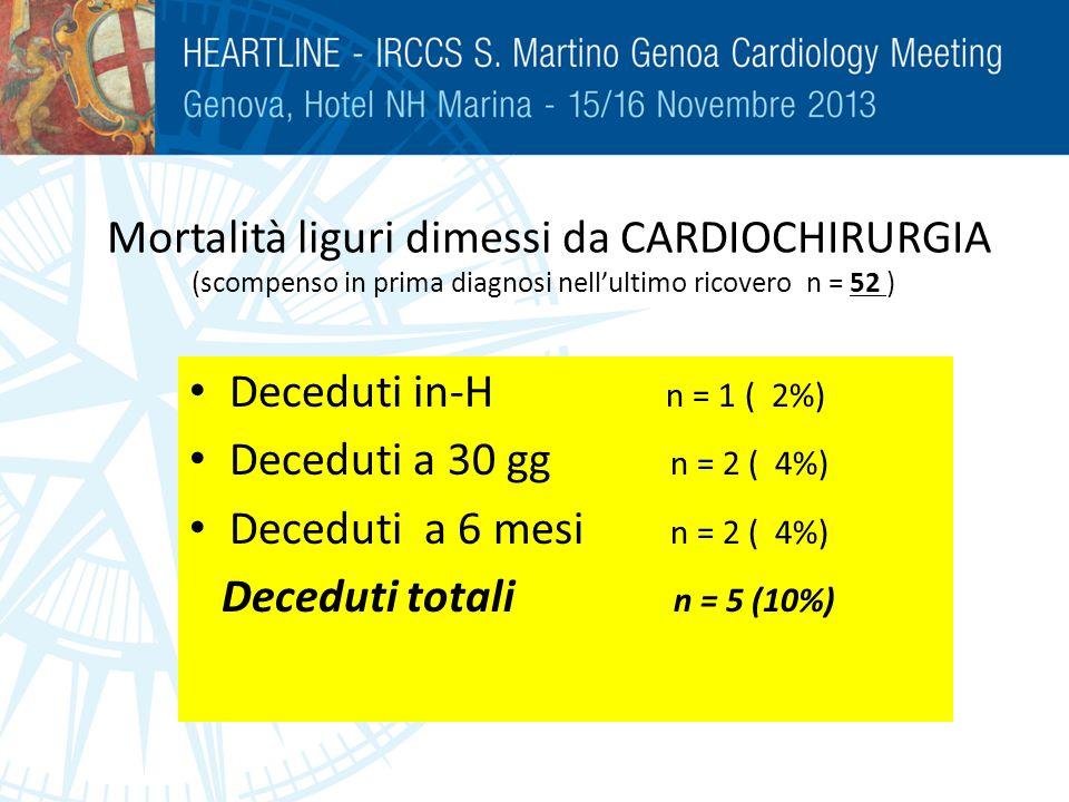Mortalità liguri dimessi da CARDIOCHIRURGIA (scompenso in prima diagnosi nell'ultimo ricovero n = 52 )