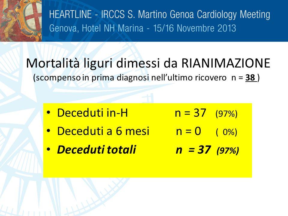 Mortalità liguri dimessi da RIANIMAZIONE (scompenso in prima diagnosi nell'ultimo ricovero n = 38 )