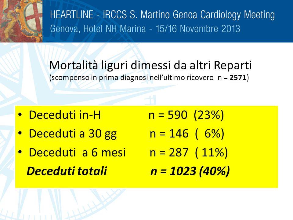 Mortalità liguri dimessi da altri Reparti (scompenso in prima diagnosi nell'ultimo ricovero n = 2571)