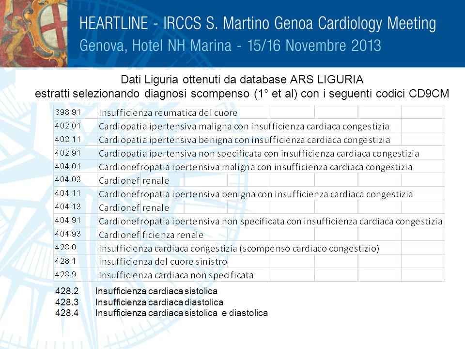 Dati Liguria ottenuti da database ARS LIGURIA