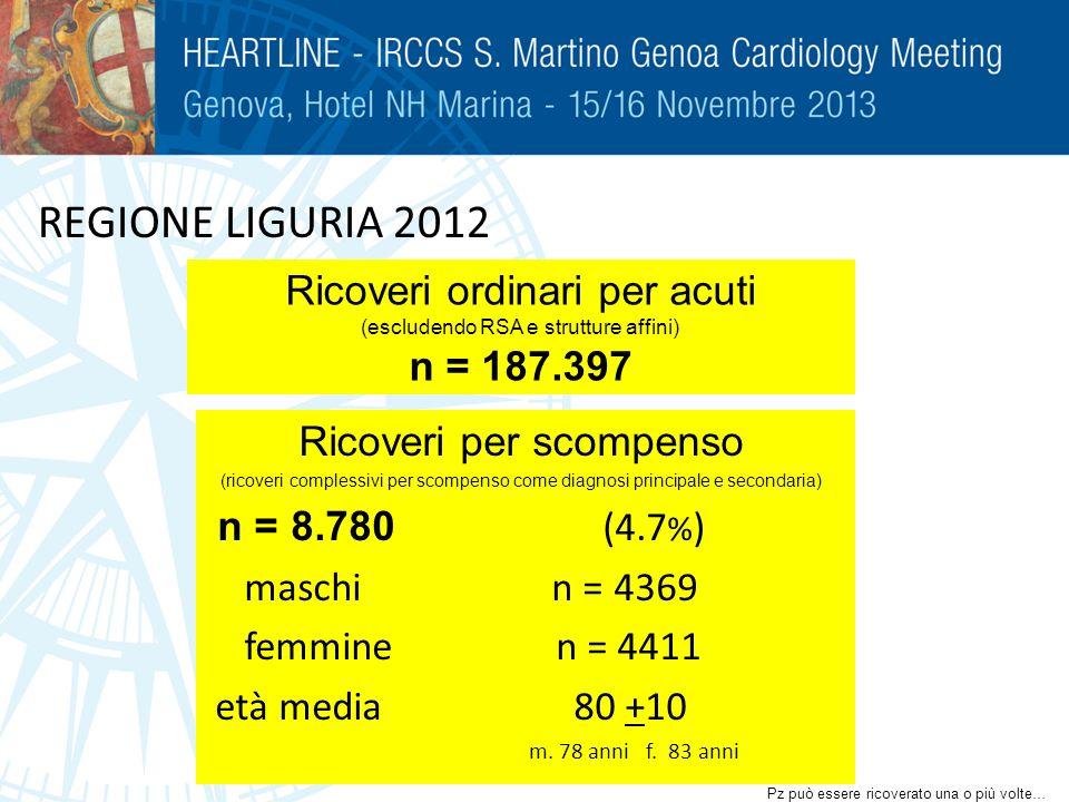REGIONE LIGURIA 2012 Ricoveri ordinari per acuti n = 187.397