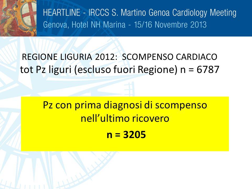 Pz con prima diagnosi di scompenso nell'ultimo ricovero n = 3205