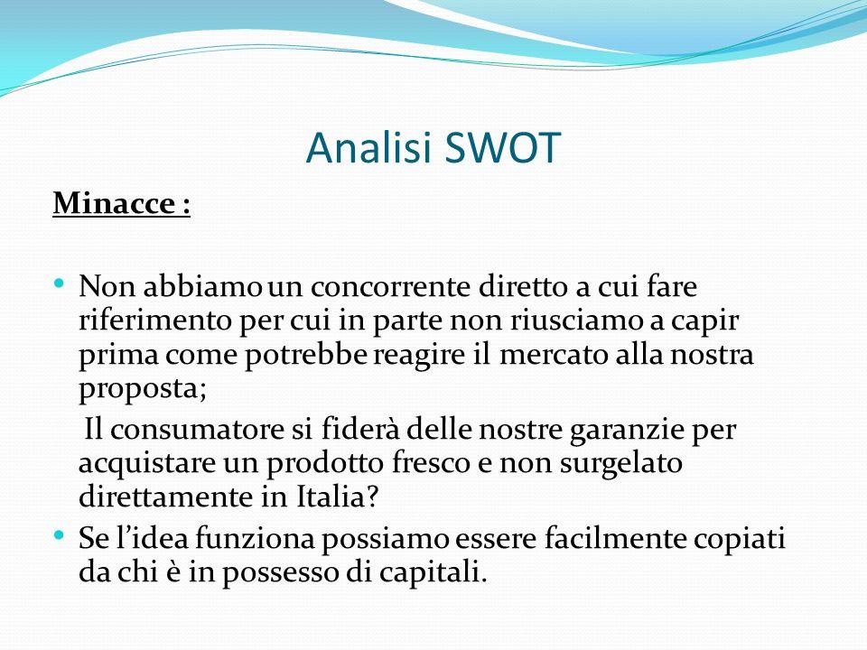 Analisi SWOT Minacce :