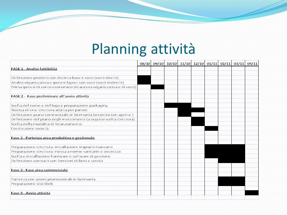 Planning attività