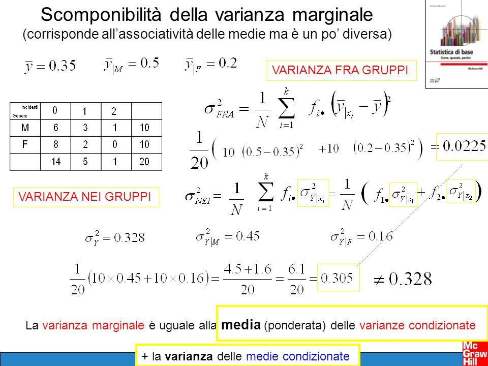 Scomponibilità della varianza marginale