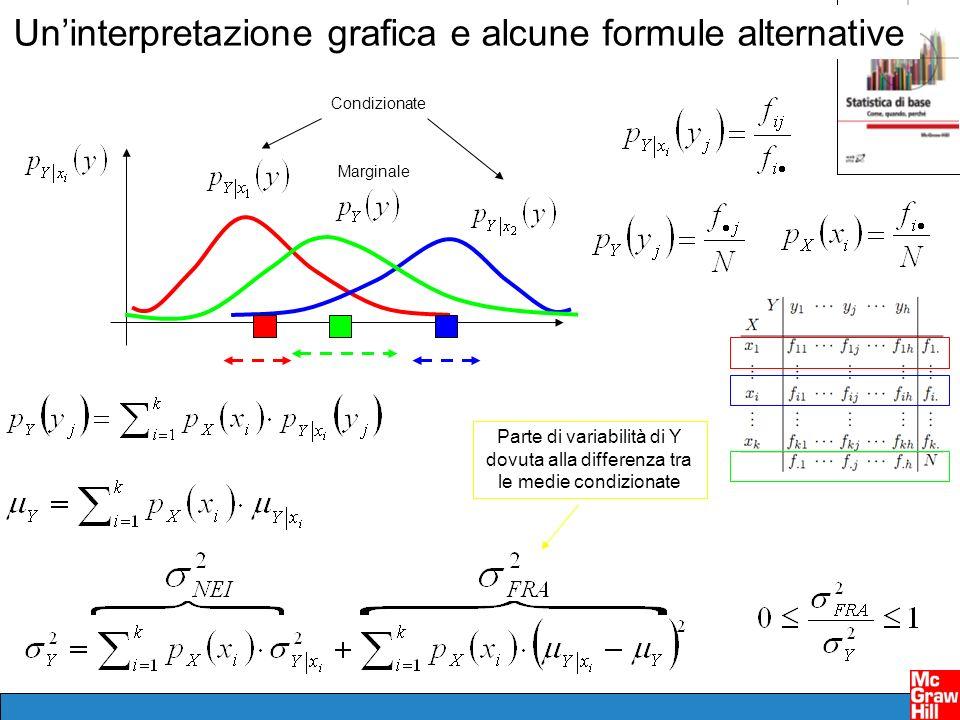Un'interpretazione grafica e alcune formule alternative