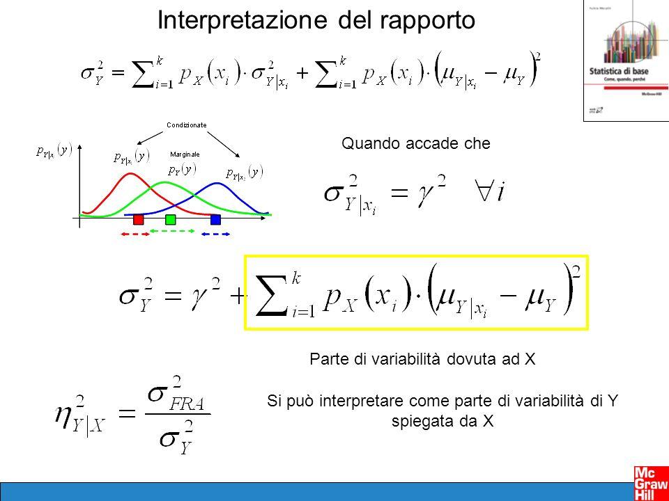 Si può interpretare come parte di variabilità di Y spiegata da X