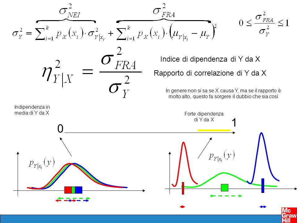 1 Indice di dipendenza di Y da X Rapporto di correlazione di Y da X