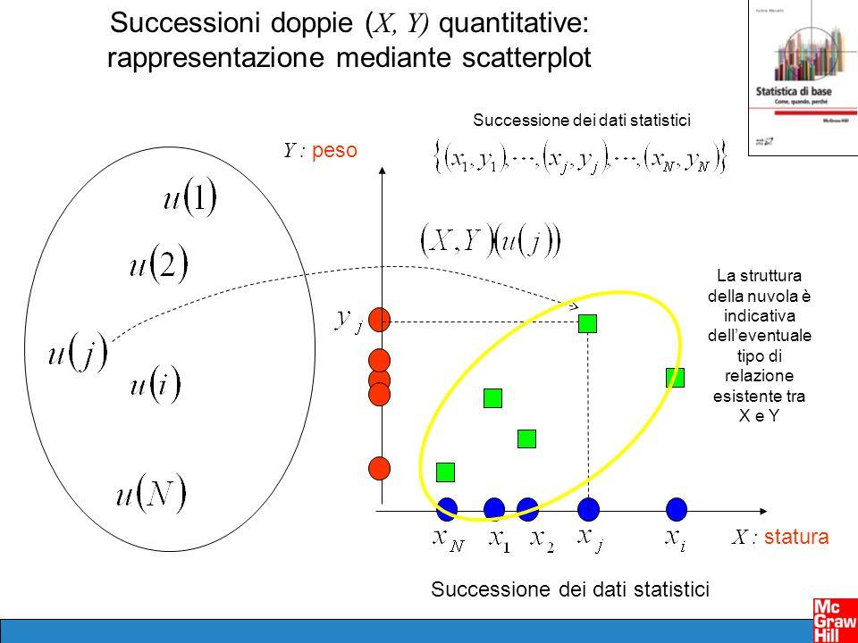 Successione dei dati statistici