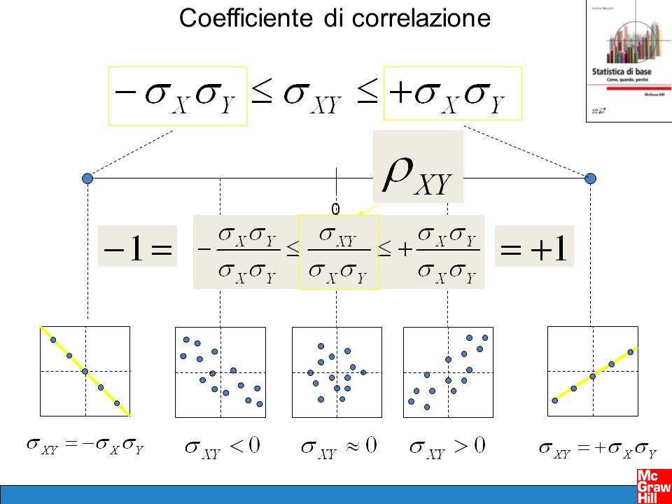 Coefficiente di correlazione