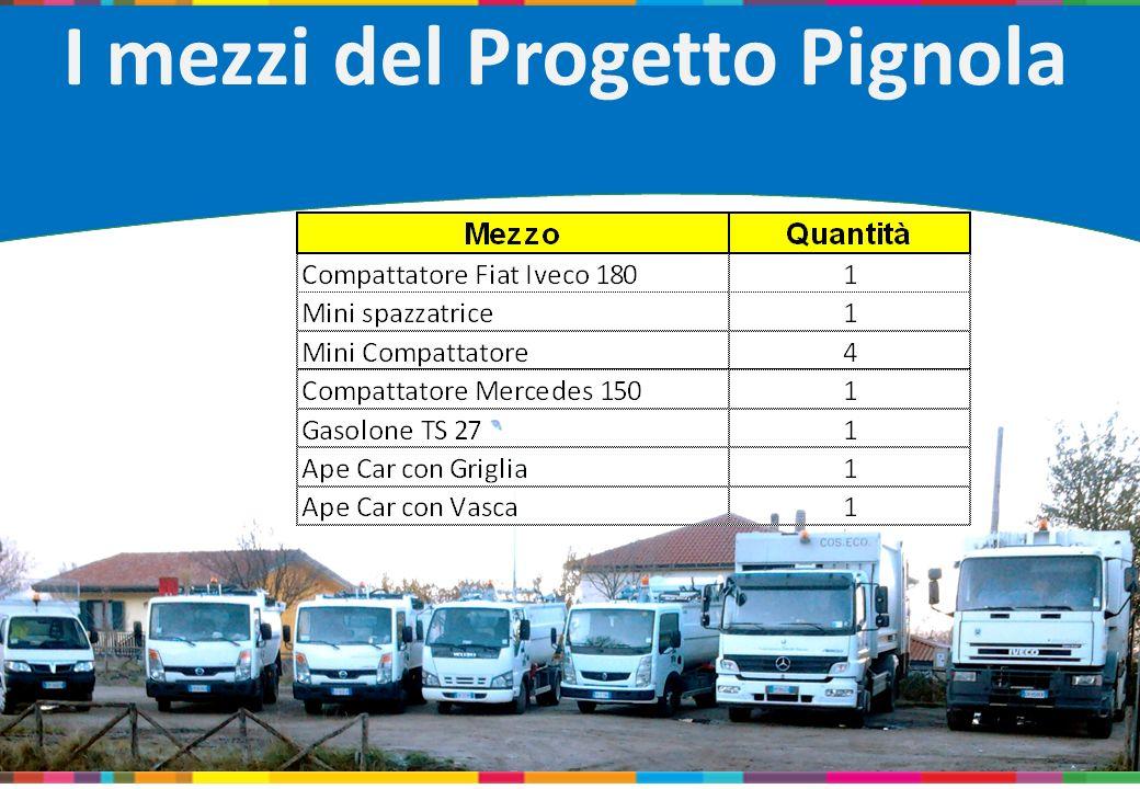 I mezzi del Progetto Pignola