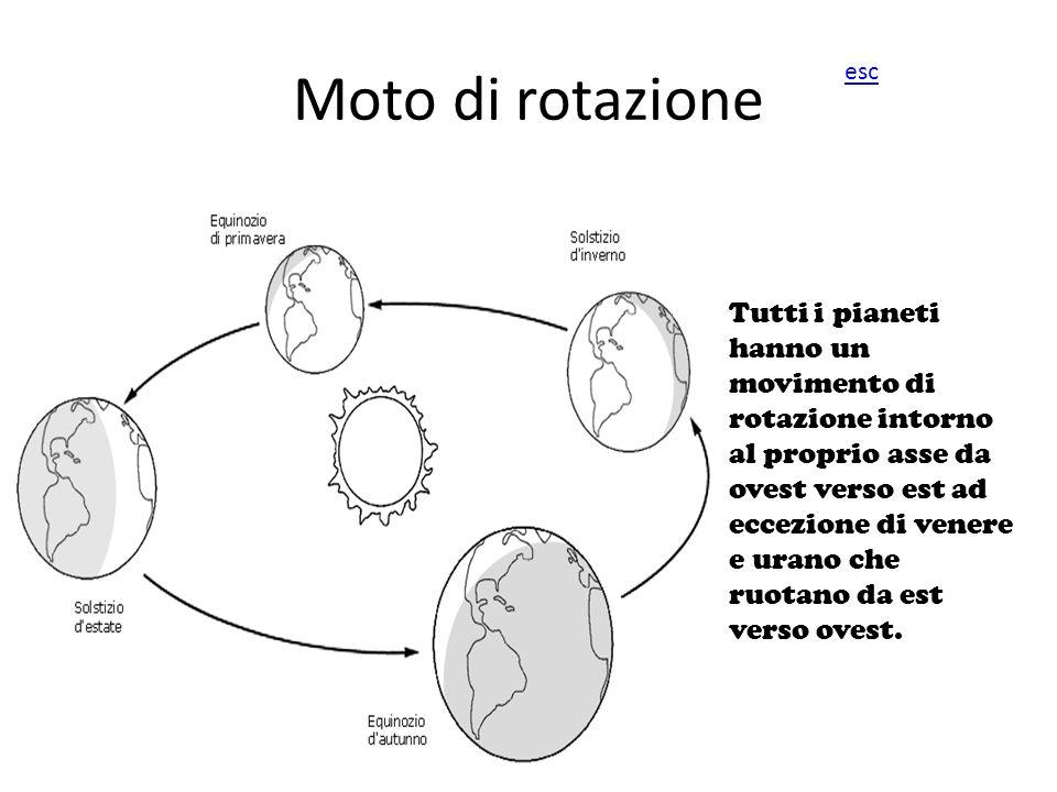 Moto di rotazione esc.