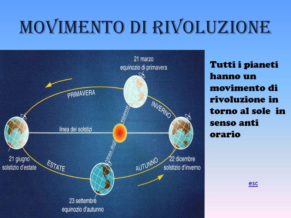 Movimento di rivoluzione