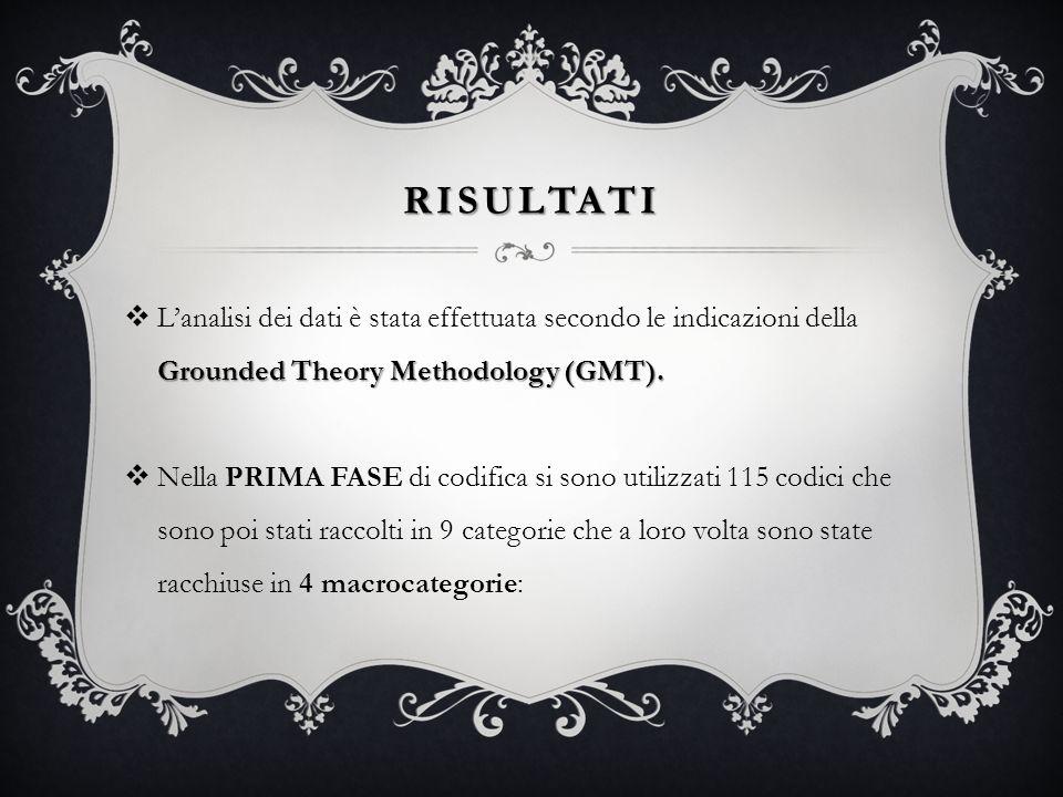 RISULTATI L'analisi dei dati è stata effettuata secondo le indicazioni della Grounded Theory Methodology (GMT).
