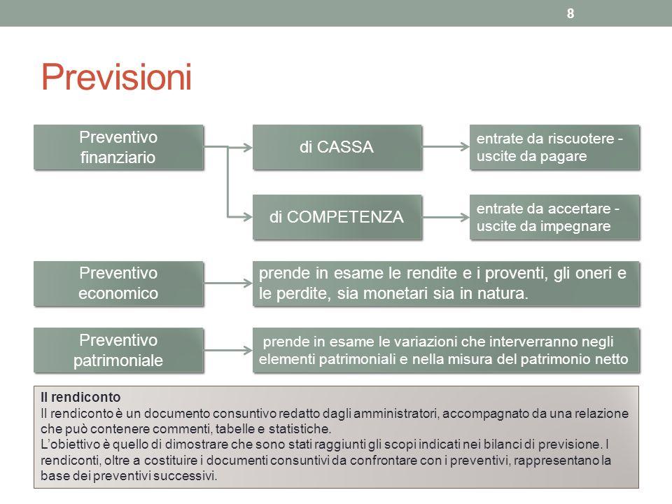 Previsioni Preventivo finanziario di CASSA di COMPETENZA
