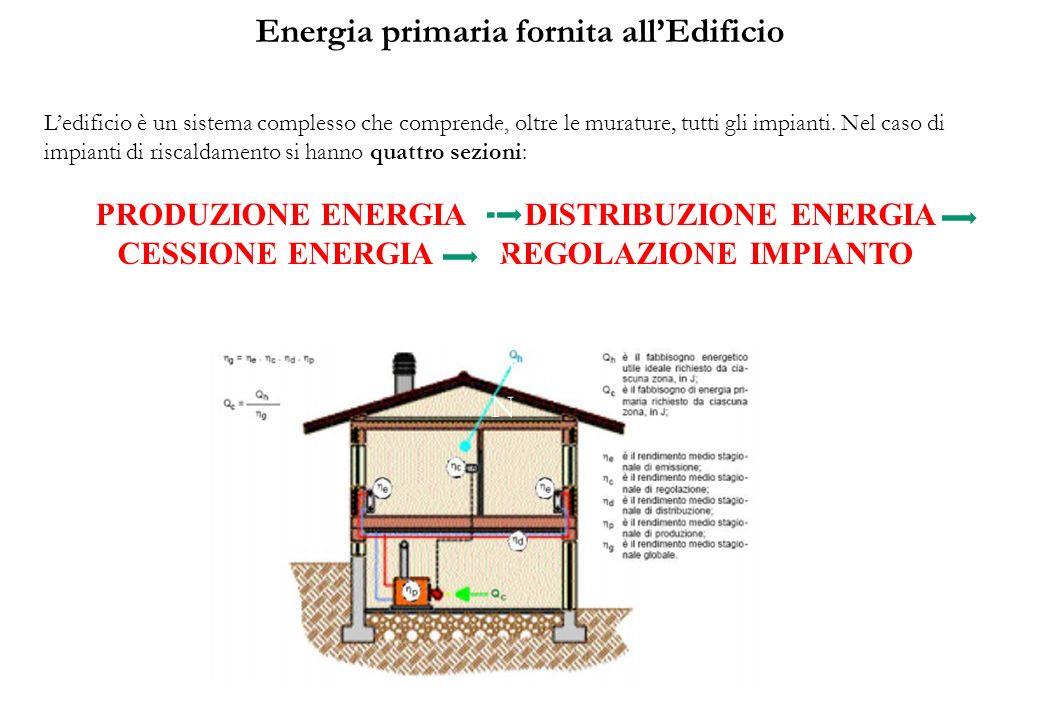 Energia primaria fornita all'Edificio